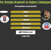 Per Kristian Braatveit vs Anders Lindegaard h2h player stats