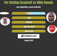 Per Kristian Braatveit vs Hillel Konate h2h player stats