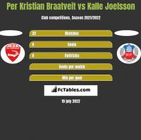 Per Kristian Braatveit vs Kalle Joelsson h2h player stats