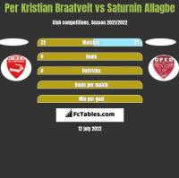 Per Kristian Braatveit vs Saturnin Allagbe h2h player stats