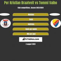 Per Kristian Braatveit vs Tommi Vaiho h2h player stats