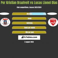 Per Kristian Braatveit vs Lucas Lionel Dias h2h player stats