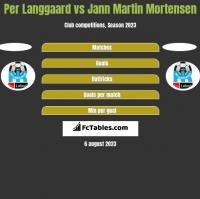 Per Langgaard vs Jann Martin Mortensen h2h player stats