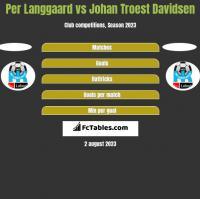 Per Langgaard vs Johan Troest Davidsen h2h player stats