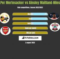 Per Mertesacker vs Ainsley Maitland-Niles h2h player stats