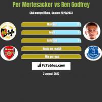 Per Mertesacker vs Ben Godfrey h2h player stats