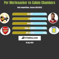 Per Mertesacker vs Calum Chambers h2h player stats