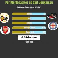 Per Mertesacker vs Carl Jenkinson h2h player stats