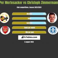Per Mertesacker vs Christoph Zimmermann h2h player stats