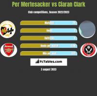 Per Mertesacker vs Ciaran Clark h2h player stats