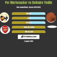 Per Mertesacker vs DeAndre Yedlin h2h player stats