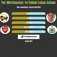 Per Mertesacker vs Fabian Lukas Schaer h2h player stats