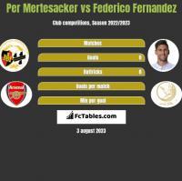 Per Mertesacker vs Federico Fernandez h2h player stats