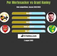 Per Mertesacker vs Grant Hanley h2h player stats