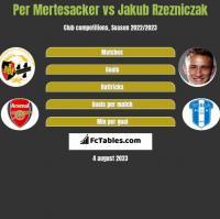 Per Mertesacker vs Jakub Rzezniczak h2h player stats