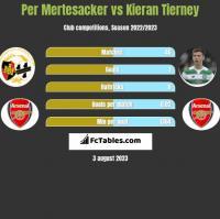 Per Mertesacker vs Kieran Tierney h2h player stats