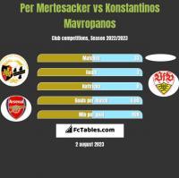 Per Mertesacker vs Konstantinos Mavropanos h2h player stats