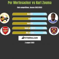 Per Mertesacker vs Kurt Zouma h2h player stats