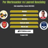 Per Mertesacker vs Laurent Koscielny h2h player stats