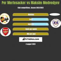 Per Mertesacker vs Maksim Medvedyev h2h player stats