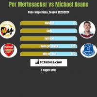 Per Mertesacker vs Michael Keane h2h player stats