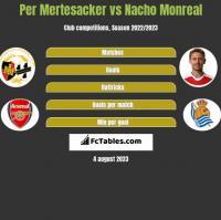 Per Mertesacker vs Nacho Monreal h2h player stats