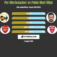 Per Mertesacker vs Pablo Mari Villar h2h player stats
