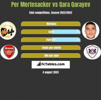 Per Mertesacker vs Qara Qarayev h2h player stats