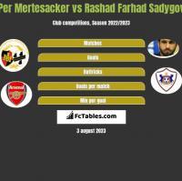Per Mertesacker vs Rashad Farhad Sadygov h2h player stats