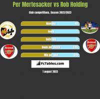 Per Mertesacker vs Rob Holding h2h player stats
