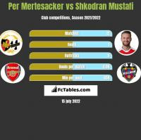 Per Mertesacker vs Shkodran Mustafi h2h player stats