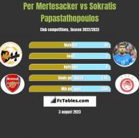 Per Mertesacker vs Sokratis Papastathopoulos h2h player stats