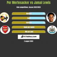 Per Mertesacker vs Jamal Lewis h2h player stats