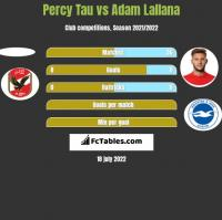 Percy Tau vs Adam Lallana h2h player stats