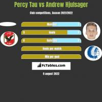 Percy Tau vs Andrew Hjulsager h2h player stats