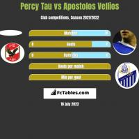 Percy Tau vs Apostolos Vellios h2h player stats