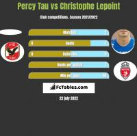 Percy Tau vs Christophe Lepoint h2h player stats
