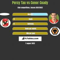 Percy Tau vs Conor Coady h2h player stats