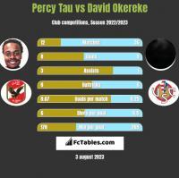 Percy Tau vs David Okereke h2h player stats