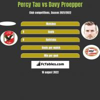 Percy Tau vs Davy Proepper h2h player stats