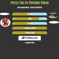 Percy Tau vs Floriano Vanzo h2h player stats