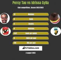 Percy Tau vs Idrissa Sylla h2h player stats