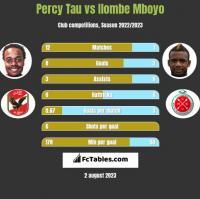 Percy Tau vs Ilombe Mboyo h2h player stats