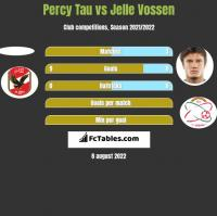 Percy Tau vs Jelle Vossen h2h player stats