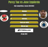 Percy Tau vs Jose Izquierdo h2h player stats