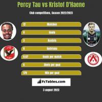Percy Tau vs Kristof D'Haene h2h player stats