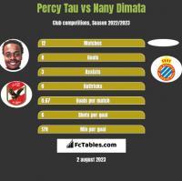 Percy Tau vs Nany Dimata h2h player stats