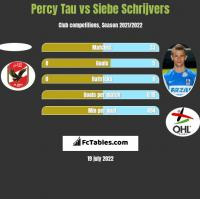 Percy Tau vs Siebe Schrijvers h2h player stats