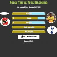 Percy Tau vs Yves Bissouma h2h player stats