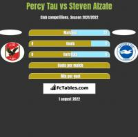 Percy Tau vs Steven Alzate h2h player stats